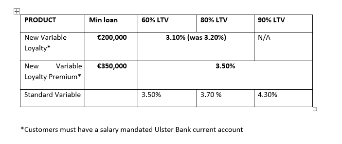 Ulster Bank Reduces Mortgage Rates For Some New And Existing