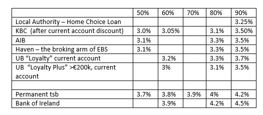 Key Post Variable Mortgage Rates Best Buys Askaboutmoney Com