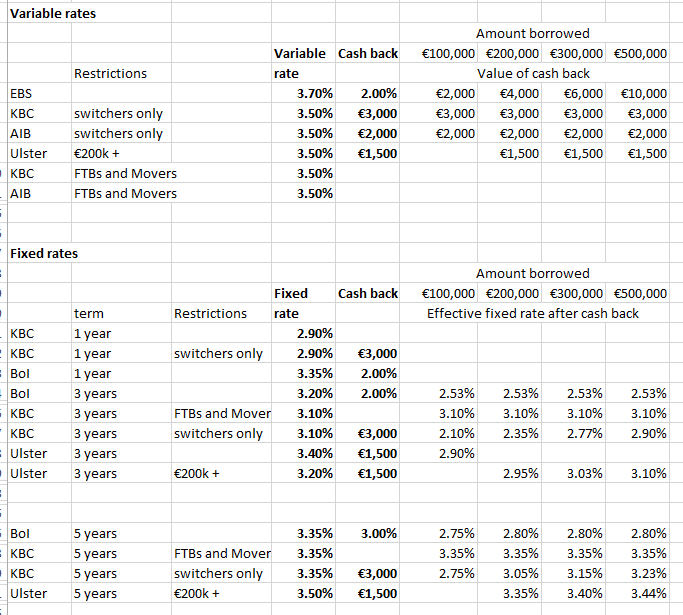 Mortgage Rate Tables For Maximum 90 LTV Mortgages